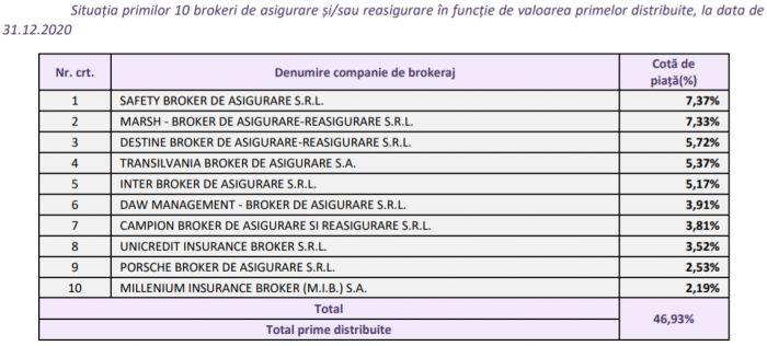 destine-broker-top-3-brokeri-romania